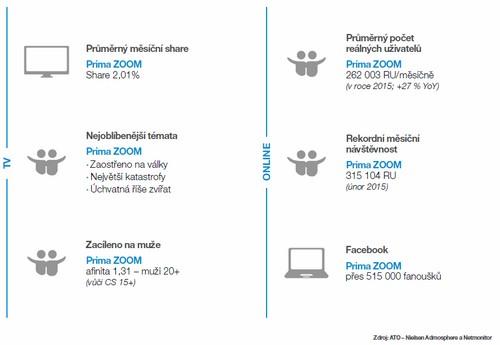 Obrázek k textu: Prima ZOOM slaví 3 roky a opět inovuje programové schéma