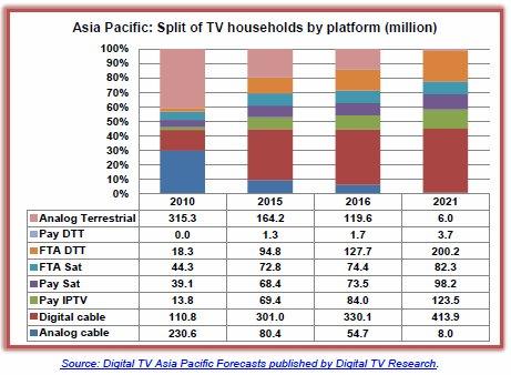 Obrázek k textu: IPTV v Asii a Tichomoří předběhla satelitní placenou TV