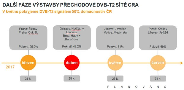 Obrázek k textu: DVB-T2 od května z vysílačů Jihlava a Votice
