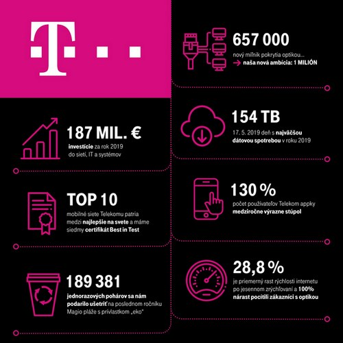 Slovak Telekom ima 635.000 korisnika 157